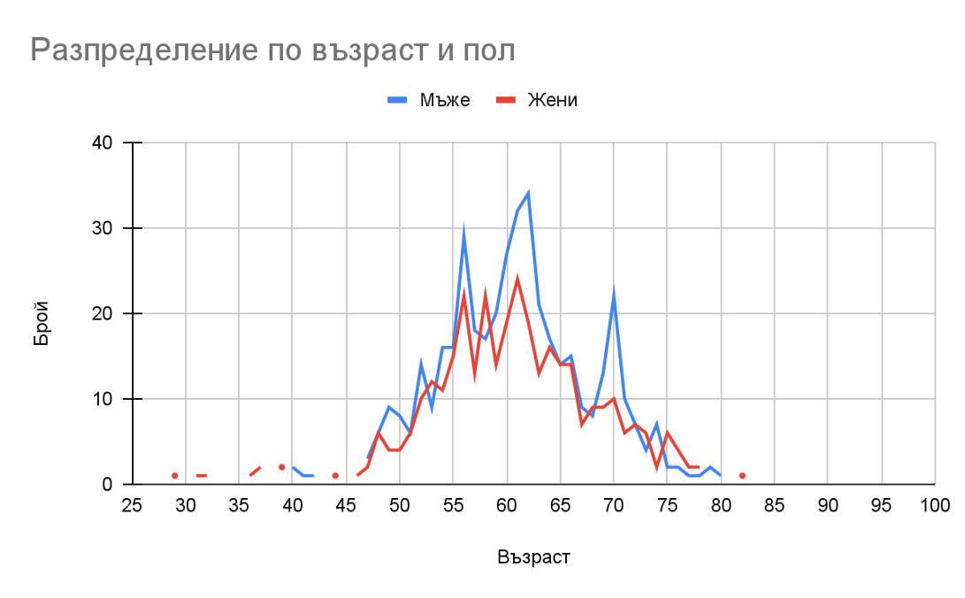 Анализ на възрастовата структура на ОПЛ в София-град и прогноза за предстоящите 15 години